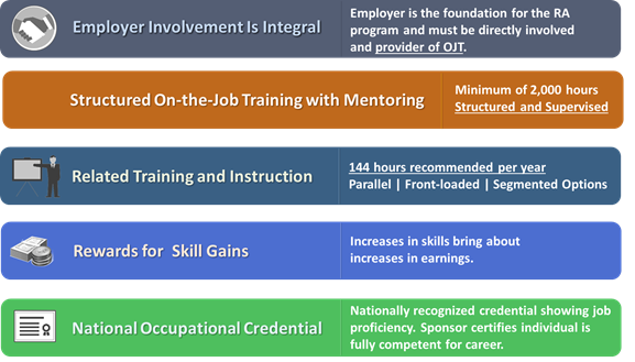 Employer involvement is integral. Employer is the foundation for the RA program and must be directly involved and provider of OJT. Structured OJT with mentoring. Minimum of 2000 hours structured and supervised. Related training and instruction. 144 hours recommend per year. Parallel/front-loaded/segmented options. Reward for skill gains. Increases in skills bring about increases in earnings. National occupational credential. Nationally recognized credential showing job proficiency. Sponsor certifies individual is fully competent for career.