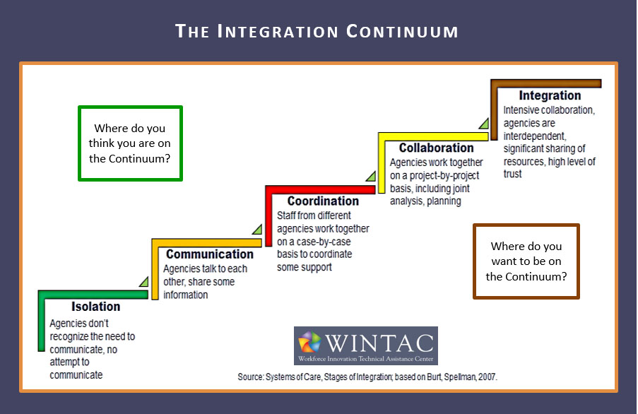 The Integration Continuum rates your agency's level of service integration based on five key categories -- Isolation, Communication, Coordination, Collaboration or Integration. WINTAC has developed the Self-Assessment to help agencies determine where they are on the continuum today and where they would like to be in the future.